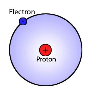 211 the bohr model : hydrogen bohr diagram - findchart.co