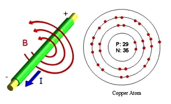 Diagram Of Copper Atom Great Design Of Wiring Diagram
