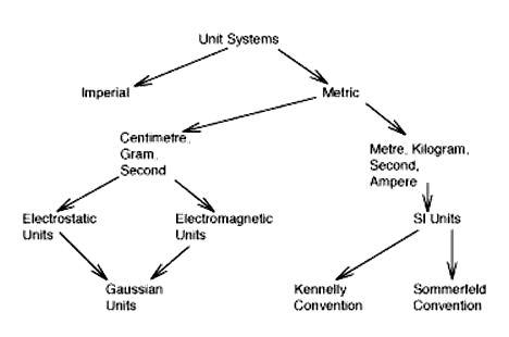 Diferenciar los sistemas más importantes del SI (MKS y cgs)