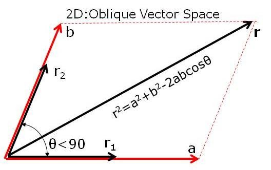 Vector space definition